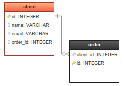 Database diagram online example