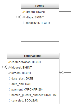 Room Reservation Database Diagram