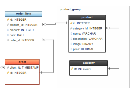 A Database Diagram designed online with GenMyModel