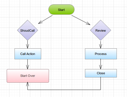 A Flowchart Diagram designed online with GenMyModel