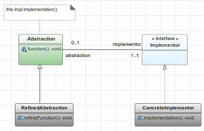 A UML Class Diagram designed with GenMyModel