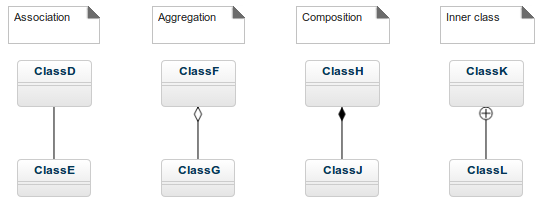 Relationships in the UML class diagram