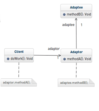 Pattern Adapter UML Class diagram