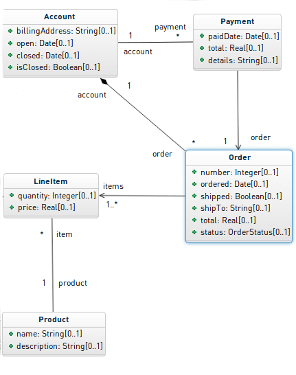 UML Class diagram Shopping cart