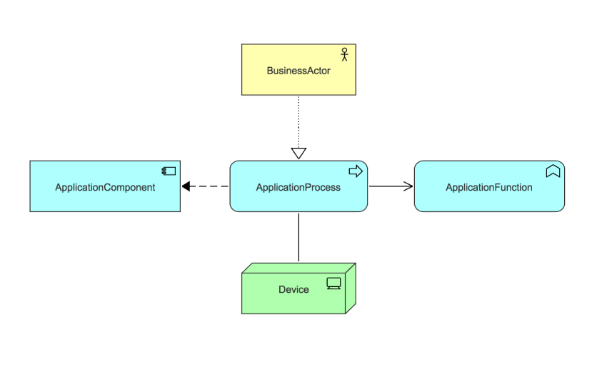 archimate application layer