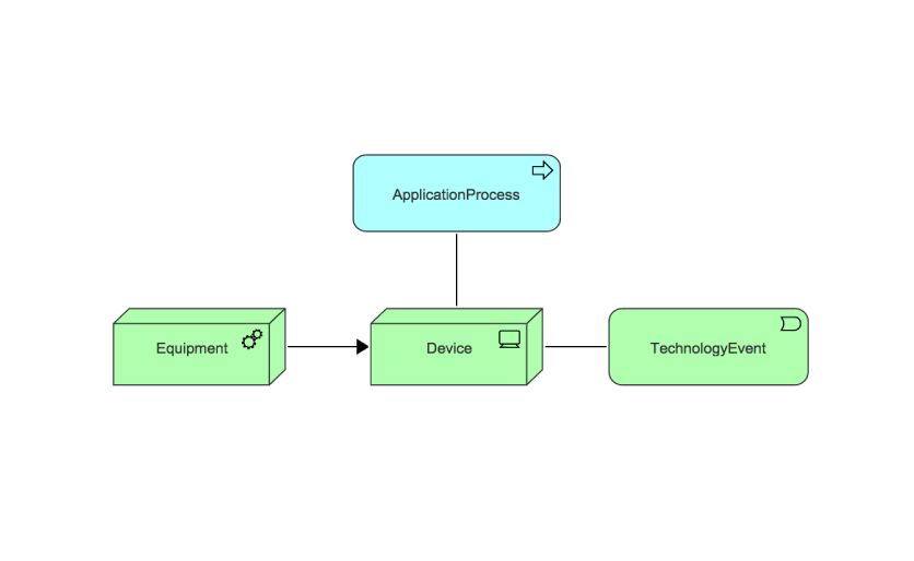 archimate technology layer