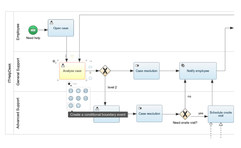 bpmn collaboration diagram