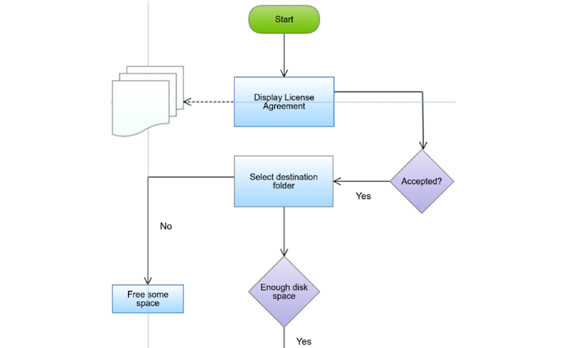Flowchart diagrams genmymodel flowchart workflow ccuart Image collections