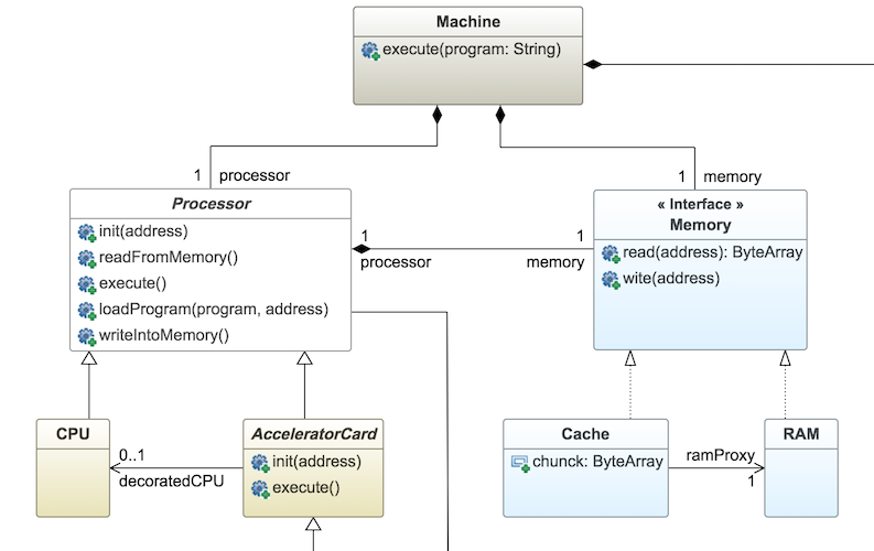Uml 25 genmymodel class diagram ccuart Image collections